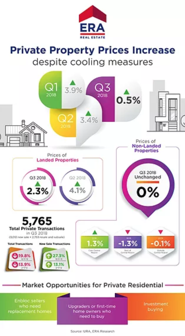 URA Q3 2018 Property Trend Report