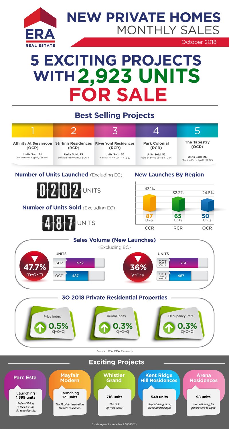 New Private Homes Monthly Sales Report: October 2018